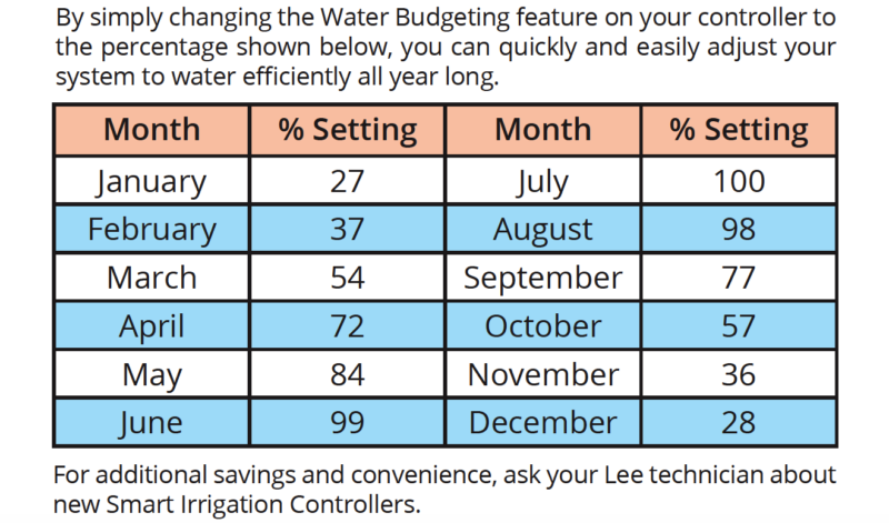 seasonal water adjustments for sprinkler systems, smart irrigation controller, irrigation company